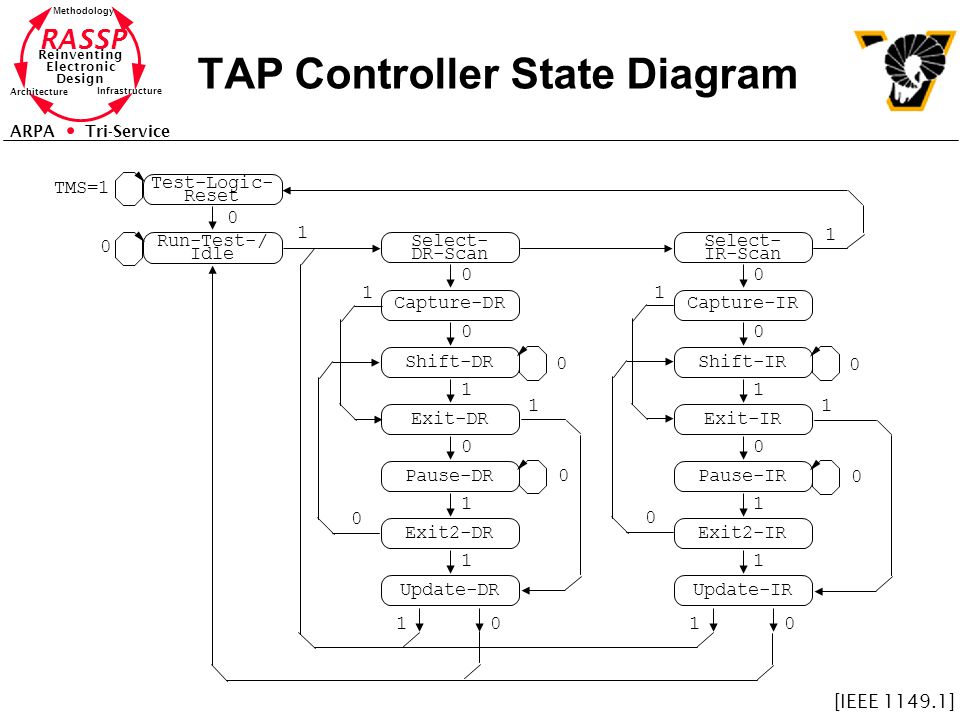 RASSP Reinventing Electronic Design Methodology Architecture Infrastructure ARPA Tri-Service TAP Controller State Diagram Test-Logic- Reset Run-Test-/