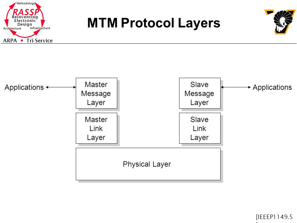 RASSP Reinventing Electronic Design Methodology Architecture Infrastructure ARPA Tri-Service MTM Protocol Layers Physical Layer Master Link Layer Master Message Layer Slave Link Layer Slave Message Layer Applications [IEEEP1149.5 ]