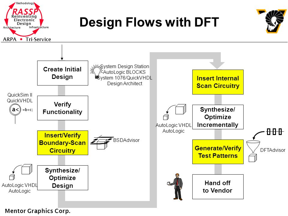 RASSP Reinventing Electronic Design Methodology Architecture Infrastructure ARPA Tri-Service Design Flows with DFT Create Initial Design Verify Functionality Insert/Verify Boundary-Scan Circuitry Synthesize/ Optimize Design Insert Internal Scan Circuitry Synthesize/ Optimize Incrementally Generate/Verify Test Patterns Hand off to Vendor Mentor Graphics Corp.