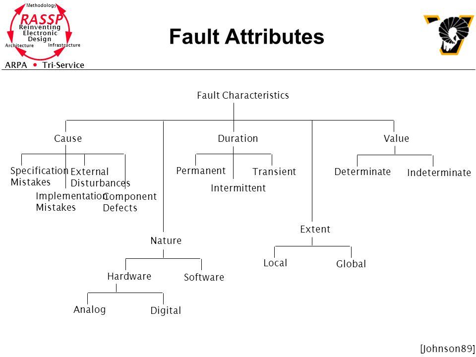 RASSP Reinventing Electronic Design Methodology Architecture Infrastructure ARPA Tri-Service Fault Attributes Fault Characteristics CauseDurationValue
