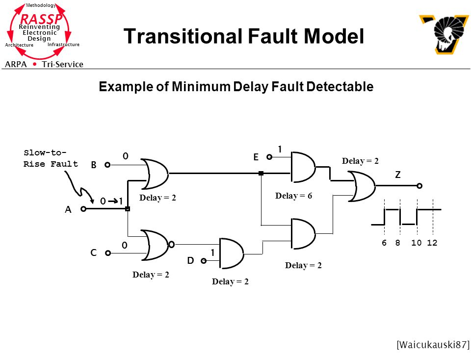 RASSP Reinventing Electronic Design Methodology Architecture Infrastructure ARPA Tri-Service Transitional Fault Model Example of Minimum Delay Fault Detectable B A C D E 0 0 1 1 Delay = 2 Delay = 6 Delay = 2 01 Slow-to- Rise Fault 681012 Z [Waicukauski87]