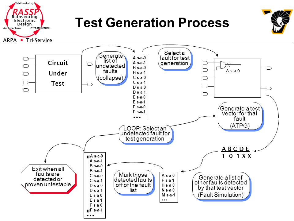 RASSP Reinventing Electronic Design Methodology Architecture Infrastructure ARPA Tri-Service Test Generation Process Circuit Under Test A s-a-0 A s-a-1 B s-a-0 B s-a-1 C s-a-0 C s-a-1 D s-a-0 D s-a-1 E s-a-0 E s-a-1 F s-a-0 F s-a-1...