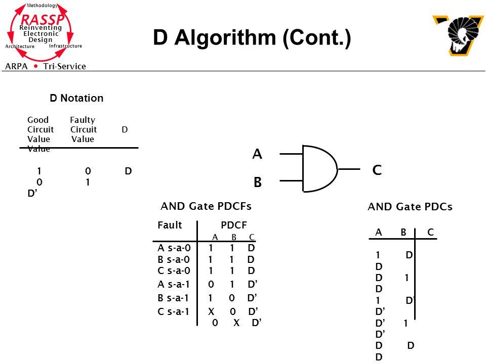 RASSP Reinventing Electronic Design Methodology Architecture Infrastructure ARPA Tri-Service D Algorithm (Cont.) Fault PDCF A B C A s-a-0 1 1 D B s-a-0 1 1 D C s-a-0 1 1 D A s-a-1 0 1 D' B s-a-1 1 0 D' C s-a-1 X 0 D' 0 X D' AND Gate PDCFs A B C A B C 1 D D D 1 D 1 D' D' D' 1 D' D D D D' D' D' AND Gate PDCs Good Faulty Circuit Circuit D Value Value Value 1 0 D 0 1 D' D Notation
