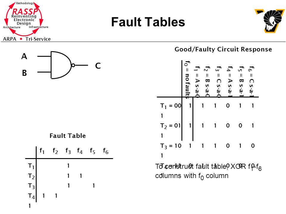 RASSP Reinventing Electronic Design Methodology Architecture Infrastructure ARPA Tri-Service Fault Tables f 6 = C s-a-1 f 5 = B s-a-1 f 4 = A s-a-1 f