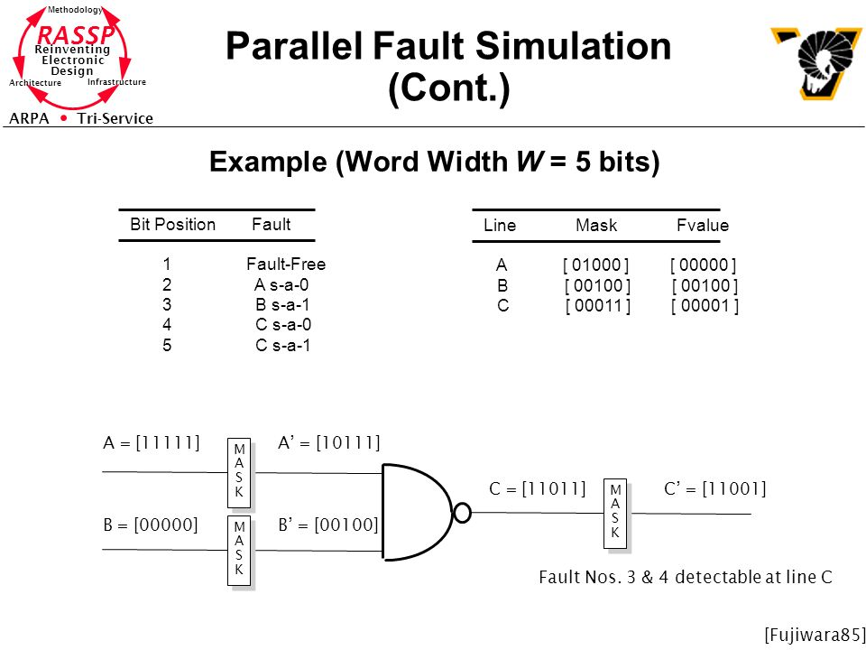 RASSP Reinventing Electronic Design Methodology Architecture Infrastructure ARPA Tri-Service Parallel Fault Simulation (Cont.) Example (Word Width W =