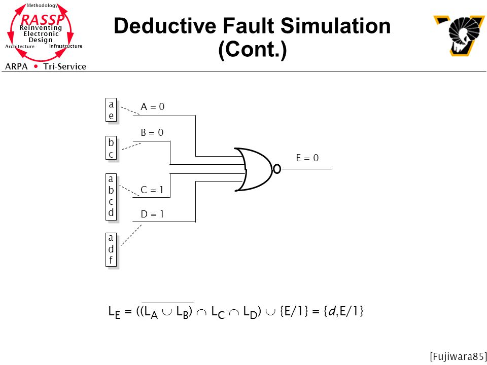 RASSP Reinventing Electronic Design Methodology Architecture Infrastructure ARPA Tri-Service Deductive Fault Simulation (Cont.) A = 0 B = 0 C = 1 D =