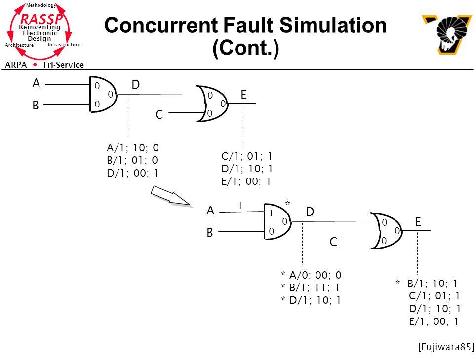 RASSP Reinventing Electronic Design Methodology Architecture Infrastructure ARPA Tri-Service Concurrent Fault Simulation (Cont.) 0 0 0 0 0 0 A B D C E A/1; 10; 0 B/1; 01; 0 D/1; 00; 1 C/1; 01; 1 D/1; 10; 1 E/1; 00; 1 1 0 0 0 0 0 A B D C E * A/0; 00; 0 * B/1; 11; 1 * D/1; 10; 1 * B/1; 10; 1 C/1; 01; 1 D/1; 10; 1 E/1; 00; 1 * 1 [Fujiwara85]