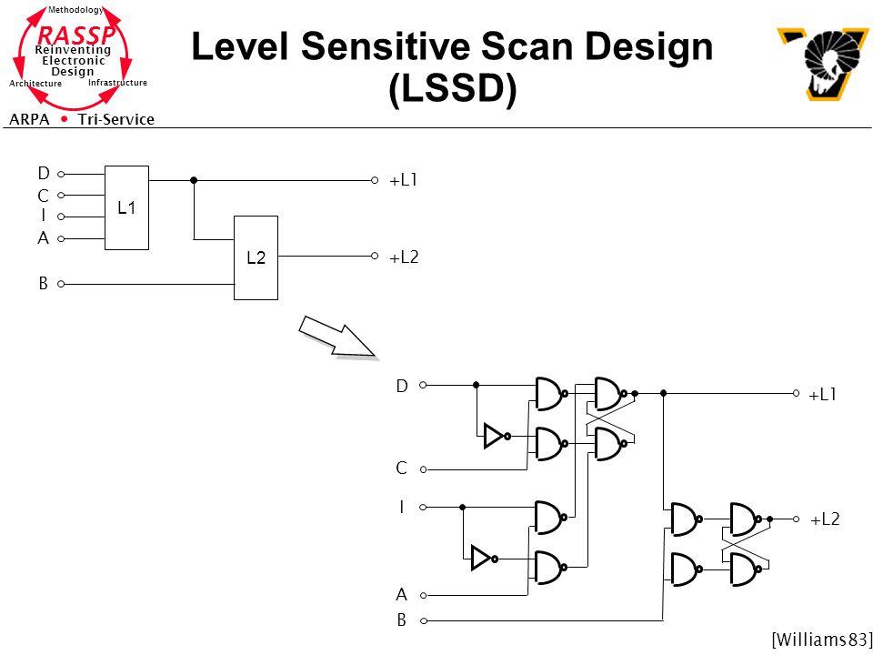 RASSP Reinventing Electronic Design Methodology Architecture Infrastructure ARPA Tri-Service Level Sensitive Scan Design (LSSD) L1 L2 D C I A B +L1 +L2 D C I A B +L1 +L2 [Williams83]