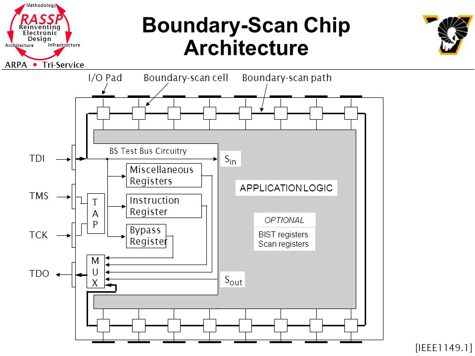 RASSP Reinventing Electronic Design Methodology Architecture Infrastructure ARPA Tri-Service Boundary-Scan Chip Architecture Miscellaneous Registers Instruction Register Bypass Register TAPTAP MUXMUX BS Test Bus Circuitry APPLICATION LOGIC TDI TMS TCK TDO OPTIONAL BIST registers Scan registers S in S out I/O PadBoundary-scan cellBoundary-scan path [IEEE1149.1]