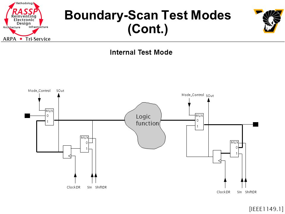 RASSP Reinventing Electronic Design Methodology Architecture Infrastructure ARPA Tri-Service Boundary-Scan Test Modes (Cont.) Logic function Mode_Cont
