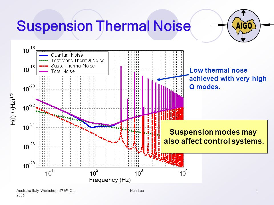 Australia-Italy Workshop 3 rd -6 th Oct 2005 Ben Lee4 Suspension Thermal Noise H(f) / (Hz) 1/2 Frequency (Hz) Low thermal nose achieved with very high Q modes.