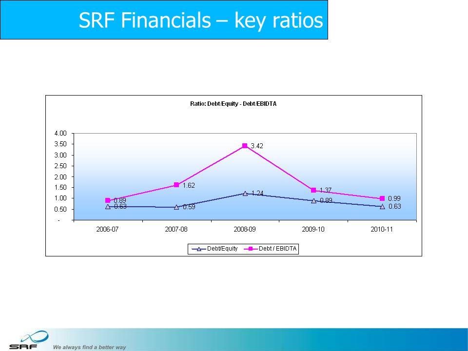 12 SRF Financials – key ratios