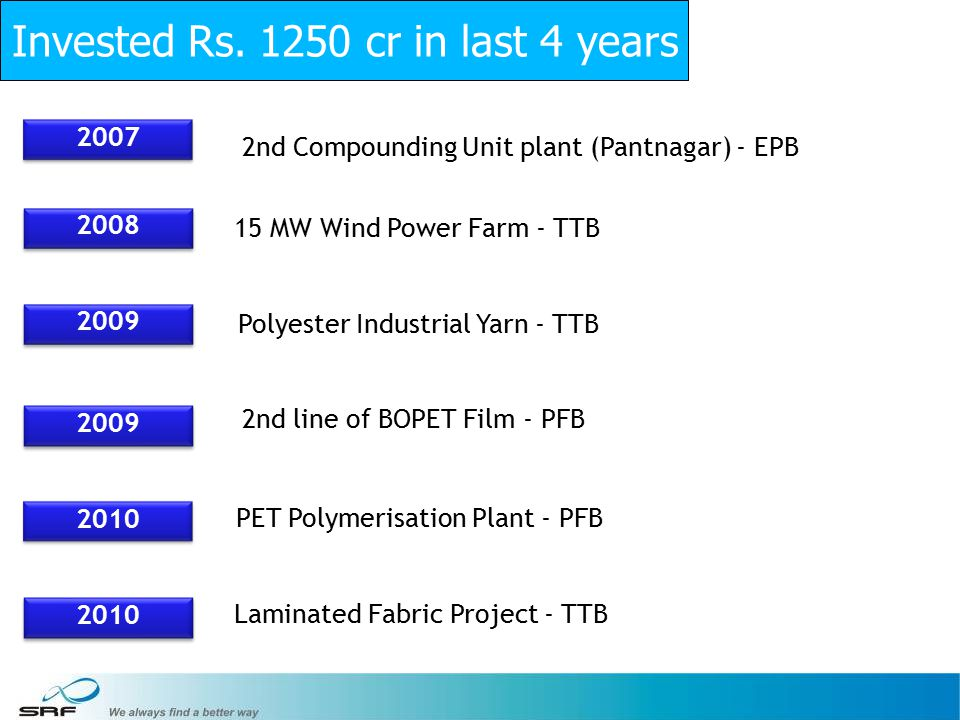 22 2007 2008 2009 2010 2nd Compounding Unit plant (Pantnagar) - EPB 15 MW Wind Power Farm - TTB Polyester Industrial Yarn - TTB 2nd line of BOPET Film - PFB PET Polymerisation Plant - PFB Laminated Fabric Project - TTB Invested Rs.