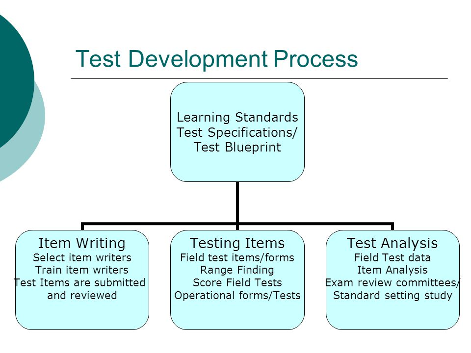 Test Development Process Learning Standards Test Specifications/ Test Blueprint Item Writing Select item writers Train item writers Test Items are submitted and reviewed Testing Items Field test items/forms Range Finding Score Field Tests Operational forms/Tests Test Analysis Field Test data Item Analysis Exam review committees/ Standard setting study