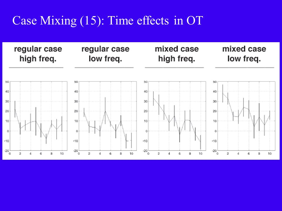 Case Mixing (15): Time effects in OT