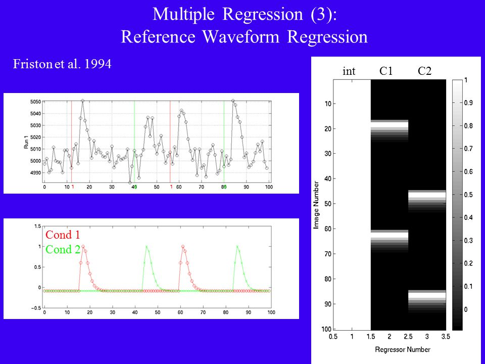 Multiple Regression (3): Reference Waveform Regression Friston et al. 1994 int C1 C2 Cond 1 Cond 2