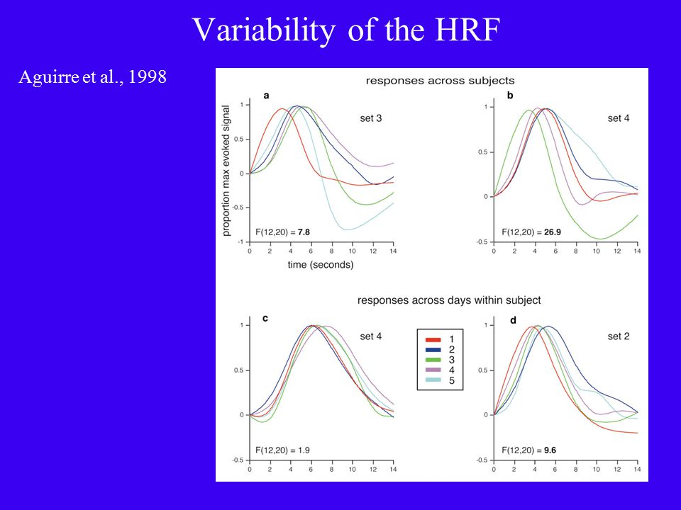 Variability of the HRF Aguirre et al., 1998