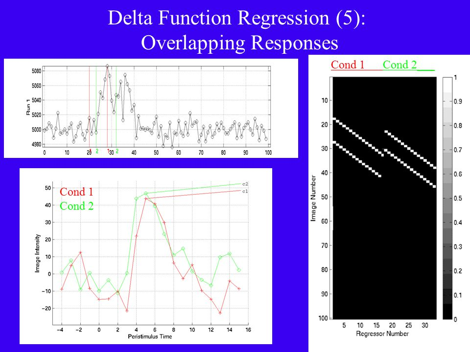 Delta Function Regression (5): Overlapping Responses Cond 1 Cond 2 Cond 1 Cond 2___