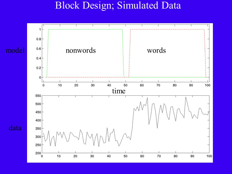 Block Design; Simulated Data nonwordswords time model data