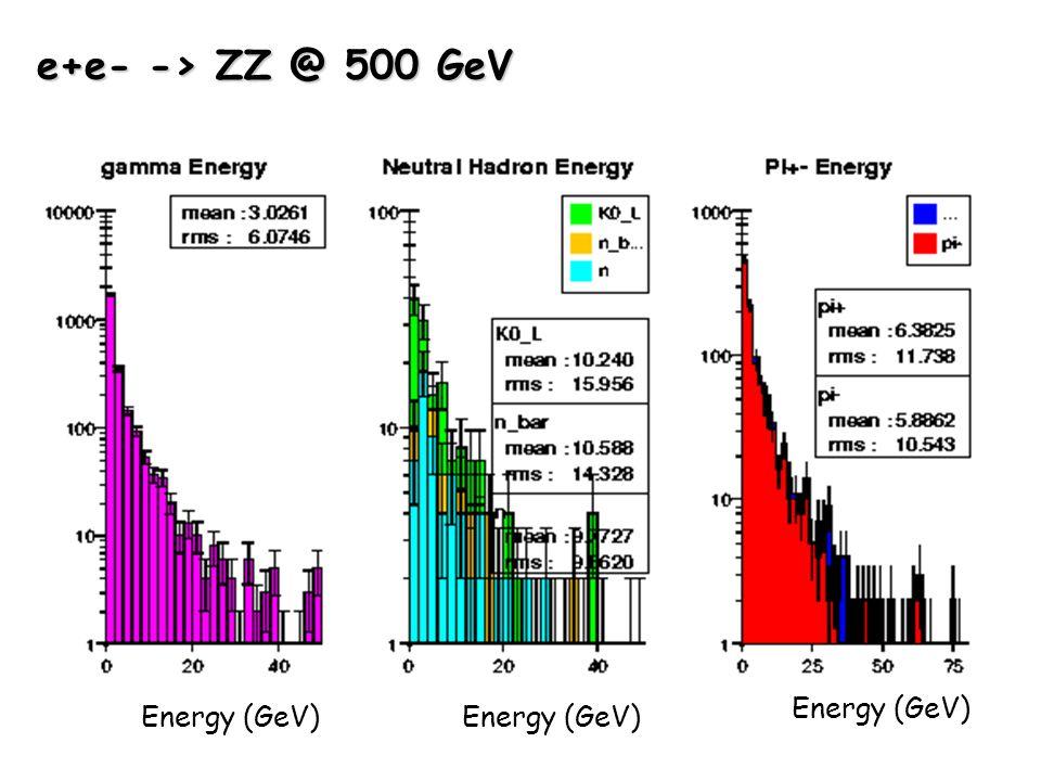 e+e- -> ZZ @ 500 GeV Energy (GeV)