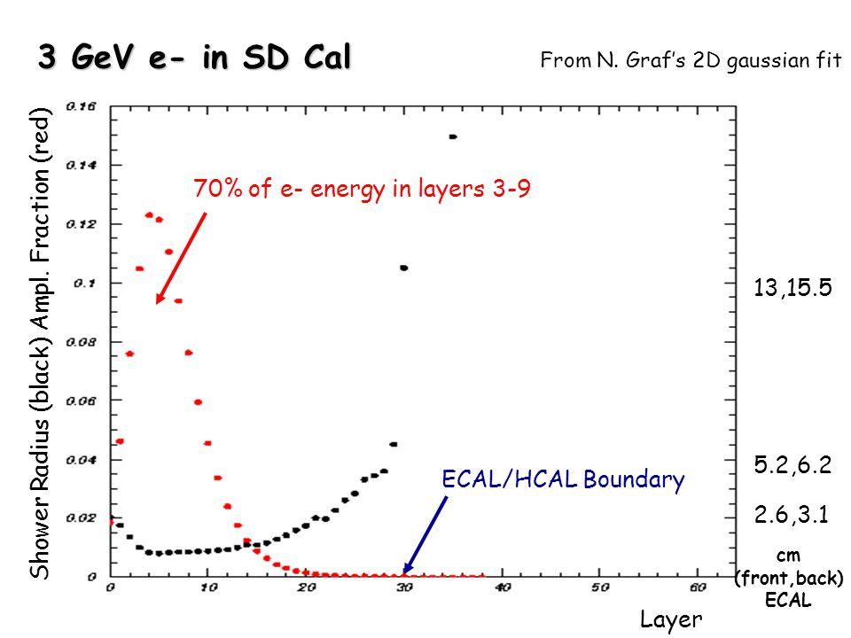 3 GeV e- in SD Cal Layer Shower Radius (black) Ampl.