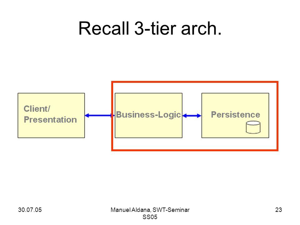 30.07.05Manuel Aldana, SWT-Seminar SS05 23 Recall 3-tier arch.