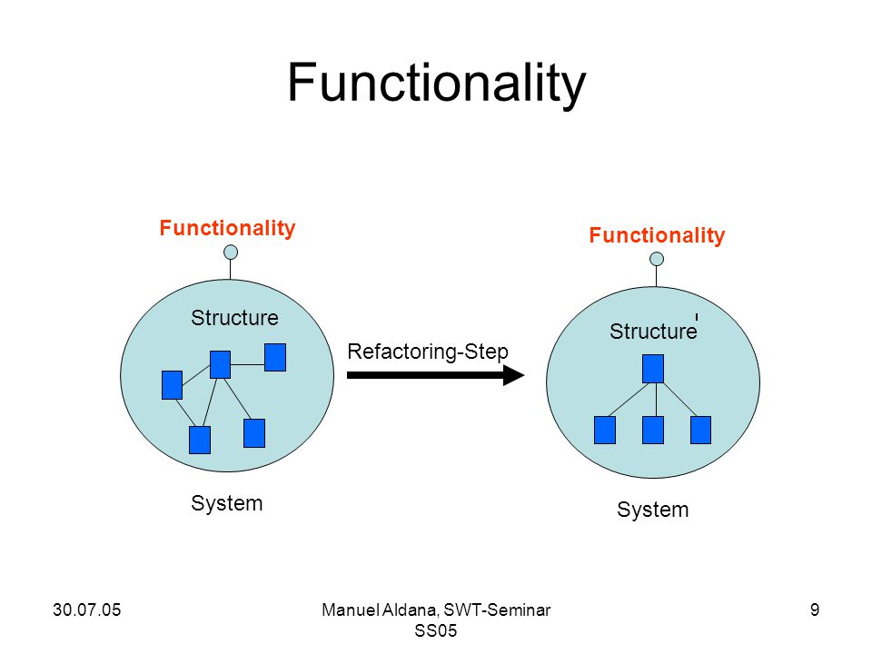 30.07.05Manuel Aldana, SWT-Seminar SS05 9 Functionality Structure Refactoring-Step System