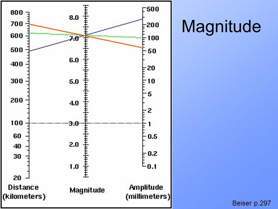 Magnitude Beiser p.297