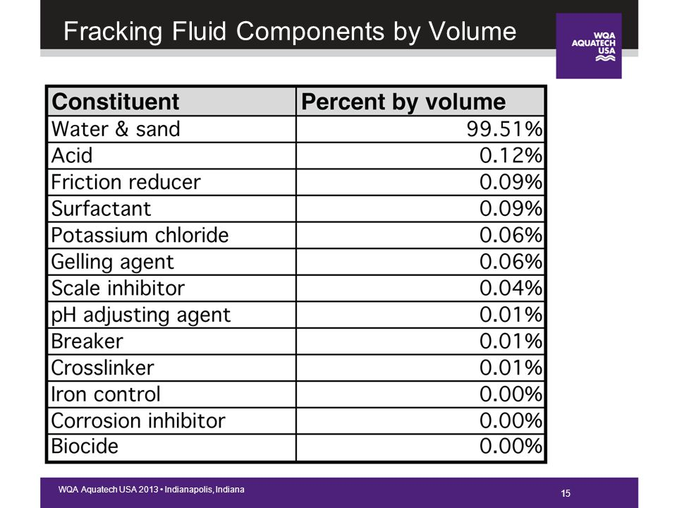 15 WQA Aquatech USA 2013 Indianapolis, Indiana Fracking Fluid Components by Volume 15