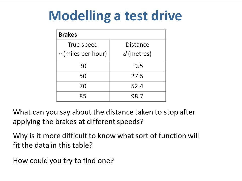 At the end of the activity Which method of finding a model did you like best.