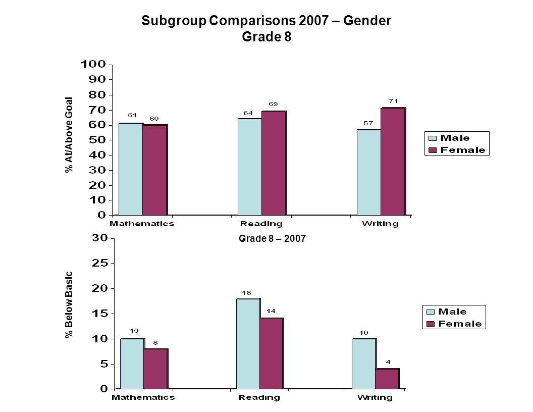 Subgroup Comparisons 2007 – Gender Grade 8 % At/Above Goal Grade 8 – 2007 % Below Basic