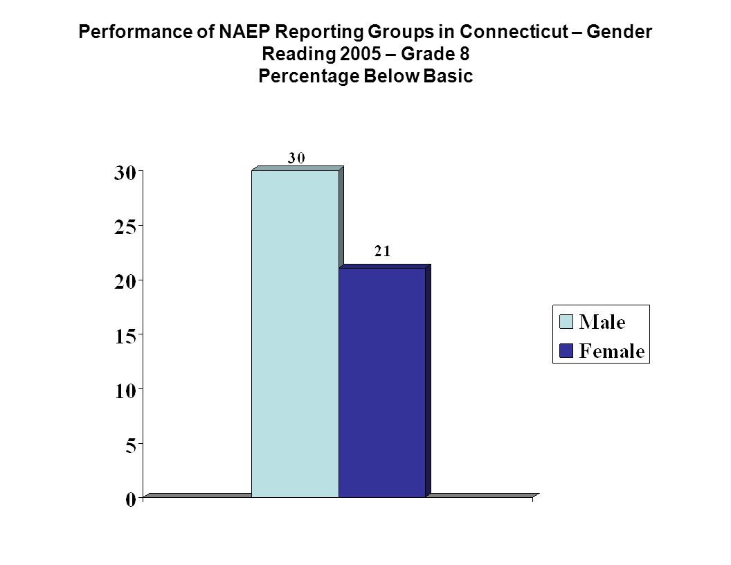 Performance of NAEP Reporting Groups in Connecticut – Gender Reading 2005 – Grade 8 Percentage Below Basic
