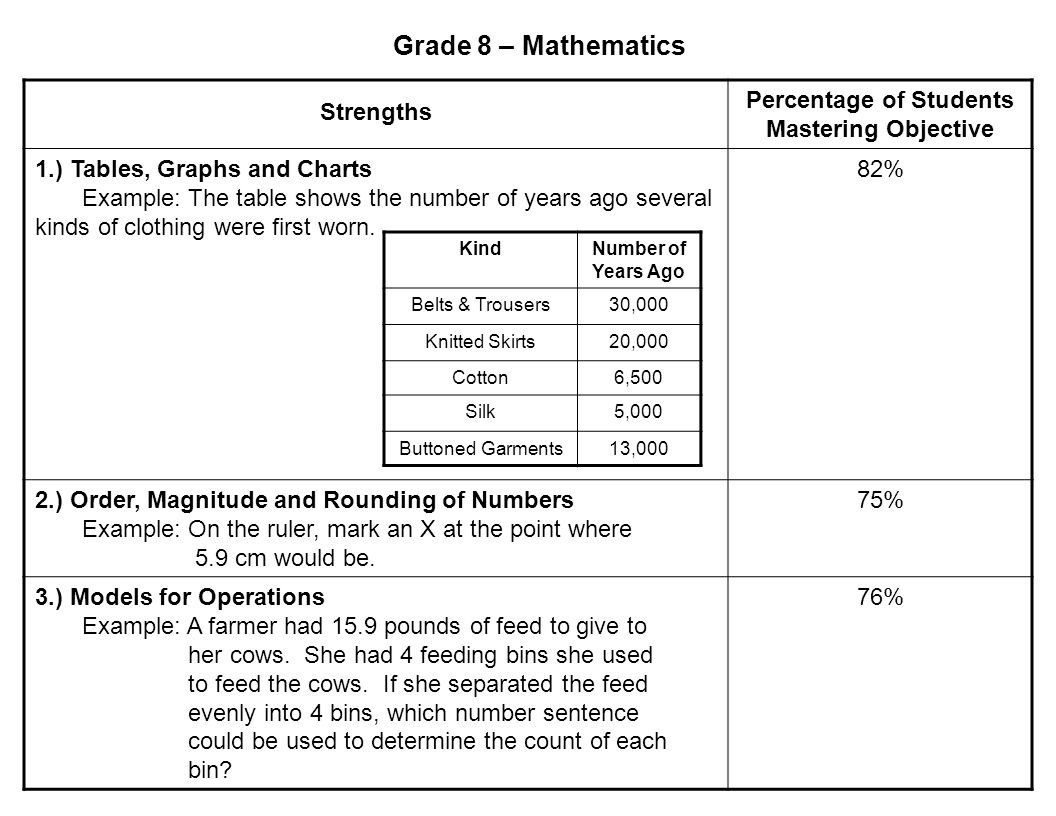 Grade 8 – Mathematics Strengths Percentage of Students Mastering Objective 1.) Tables, Graphs and Charts Example: The table shows the number of years ago several kinds of clothing were first worn.