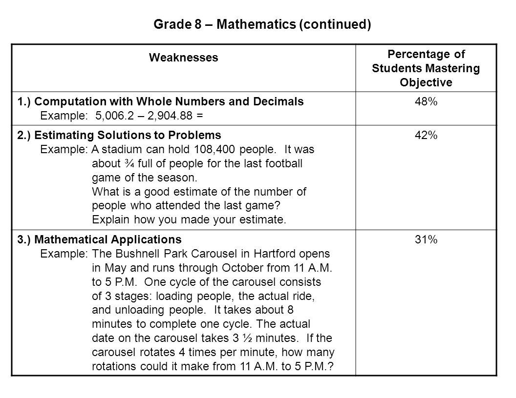 Grade 8 – Mathematics (continued) Weaknesses Percentage of Students Mastering Objective 1.) Computation with Whole Numbers and Decimals Example: 5,006.2 – 2,904.88 = 48% 2.) Estimating Solutions to Problems Example: A stadium can hold 108,400 people.