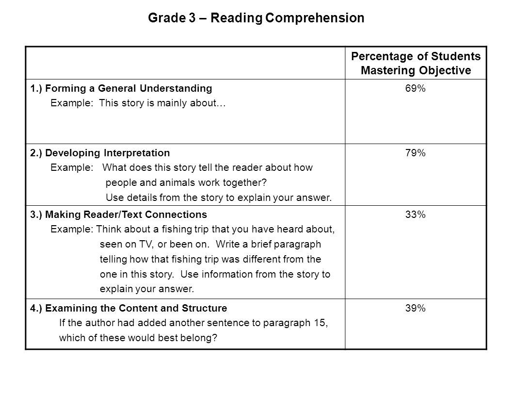 Grade 3 – Reading Comprehension Percentage of Students Mastering Objective 1.) Forming a General Understanding Example: This story is mainly about… 69% 2.) Developing Interpretation Example: What does this story tell the reader about how people and animals work together.
