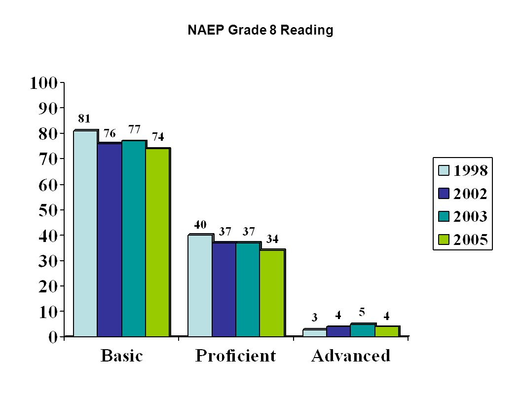 Performance of NAEP Reporting Groups in Connecticut – Ethnicity Reading 2005 – Grade 4 Percentage Below Basic