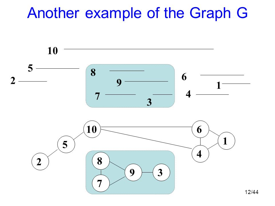 12/44 Another example of the Graph G 1 2 3 4 5 6 7 8 9 10 1 6 4 3 7 9 8 5 2