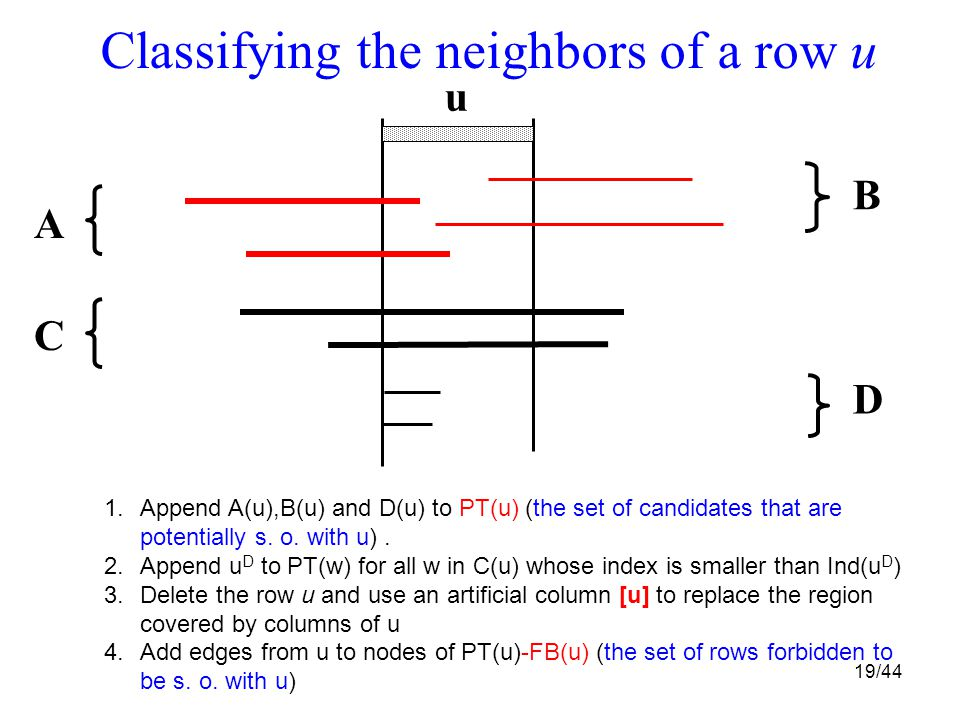 19/44 Classifying the neighbors of a row u u B D C A 1.Append A(u),B(u) and D(u) to PT(u) (the set of candidates that are potentially s.