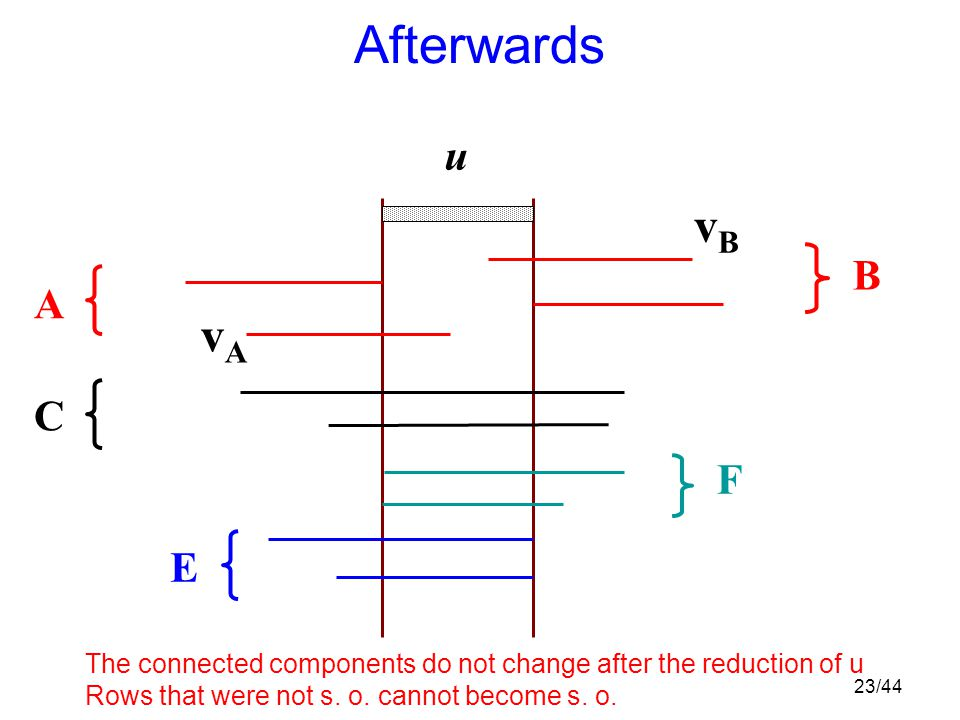 23/44 Afterwards B F C A u E vAvA vBvB The connected components do not change after the reduction of u Rows that were not s.