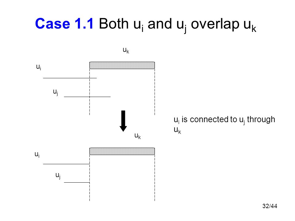 32/44 Case 1.1 Both u i and u j overlap u k ukuk ukuk u i is connected to u j through u k uiui uiui ujuj ujuj