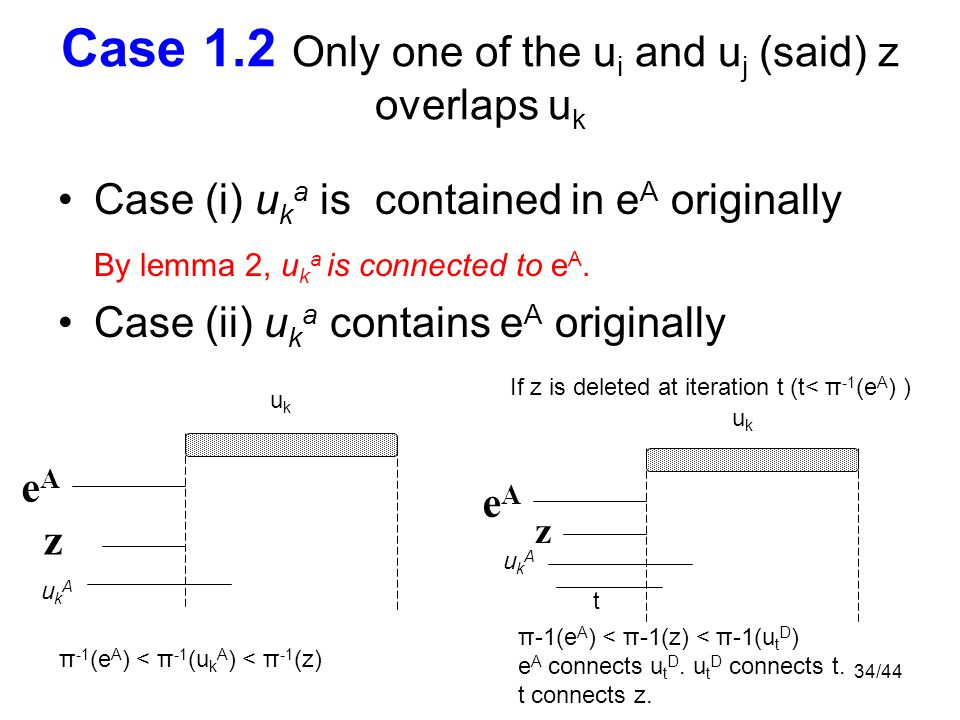 34/44 Case 1.2 Only one of the u i and u j (said) z overlaps u k Case (i) u k a is contained in e A originally By lemma 2, u k a is connected to e A.