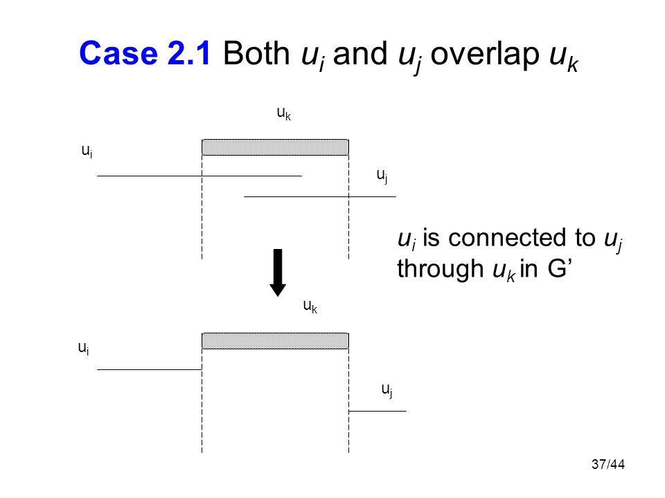 37/44 Case 2.1 Both u i and u j overlap u k ukuk ukuk u i is connected to u j through u k in G' uiui uiui ujuj ujuj