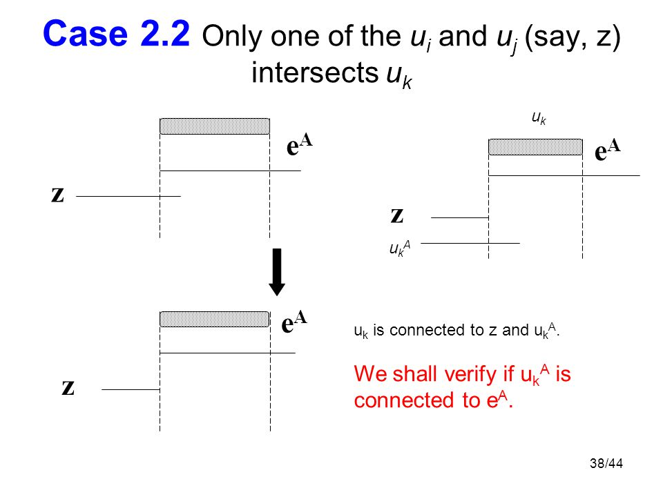 38/44 Case 2.2 Only one of the u i and u j (say, z) intersects u k z eAeA z eAeA z eAeA ukAukA u k is connected to z and u k A.