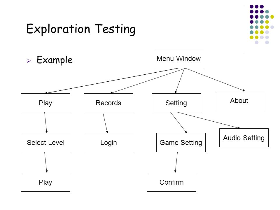 16 Exploration Testing  Example Menu Window RecordsSetting About Play Select Level Play Game Setting Audio Setting Confirm Login