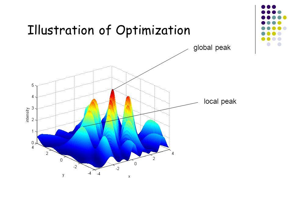 24 Illustration of Optimization global peak local peak