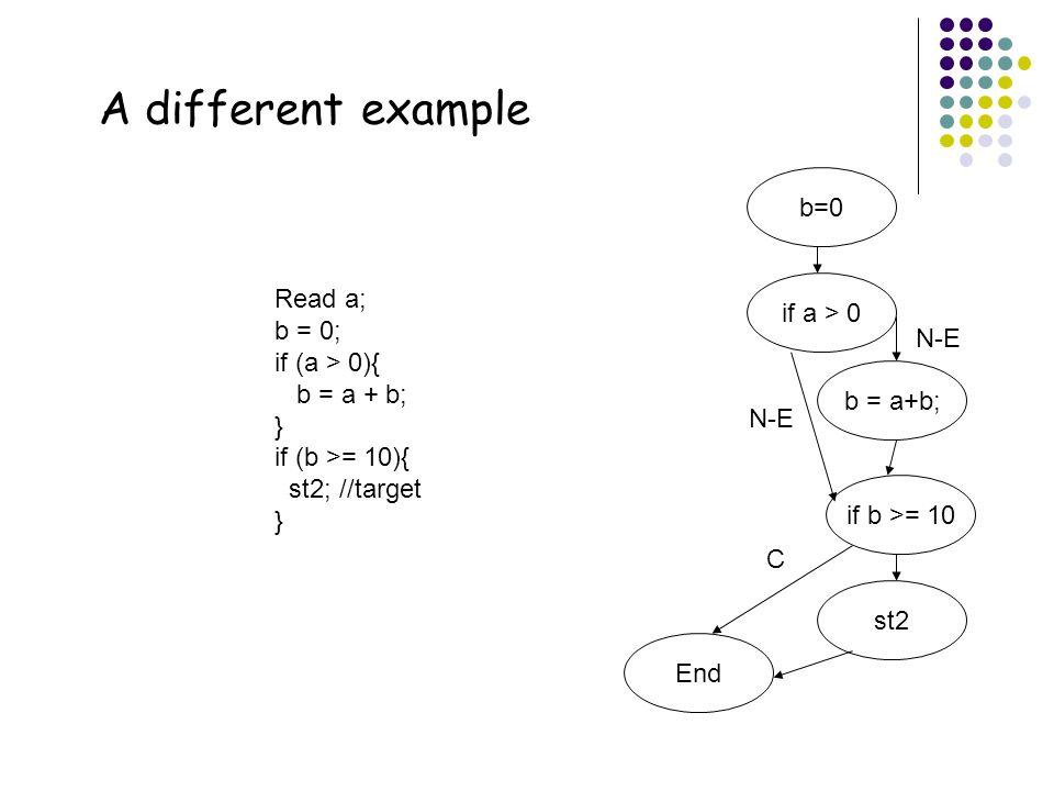 46 A different example Read a; b = 0; if (a > 0){ b = a + b; } if (b >= 10){ st2; //target } b=0 if a > 0 b = a+b; if b >= 10 st2 N-E C End