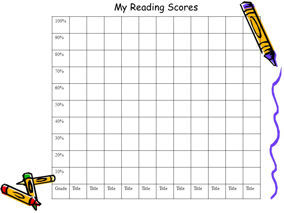 My Reading Scores 100% 90% 80% 70% 60% 50% 40% 30% 20% 10% GradeTitle
