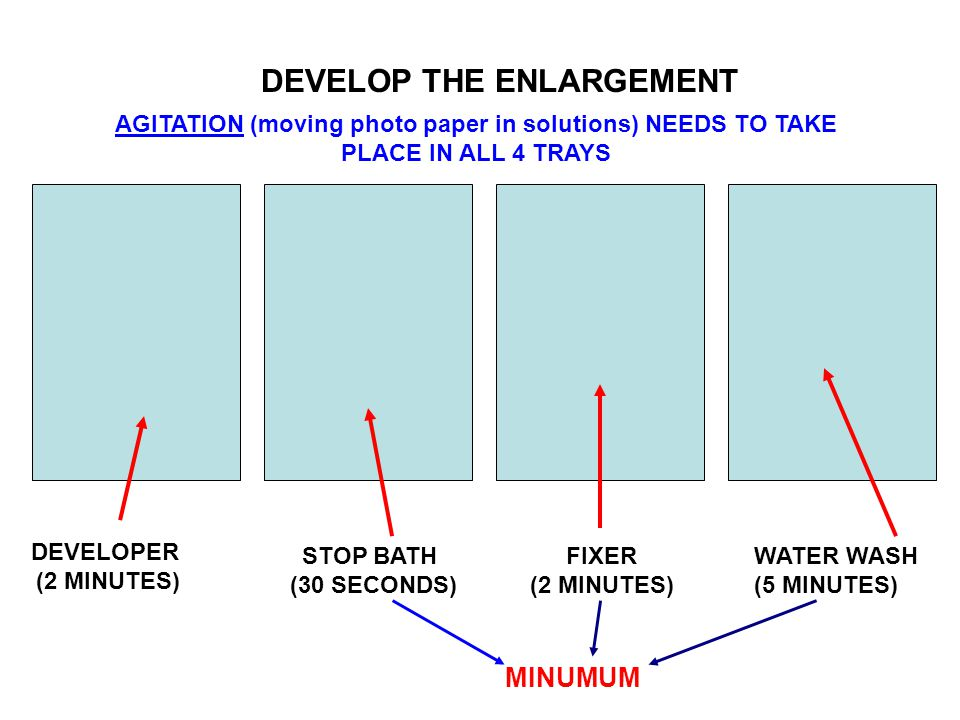 DEVELOP THE ENLARGEMENT DEVELOPER (2 MINUTES) STOP BATH (30 SECONDS) FIXER (2 MINUTES) WATER WASH (5 MINUTES) MINUMUM AGITATION (moving photo paper in solutions) NEEDS TO TAKE PLACE IN ALL 4 TRAYS