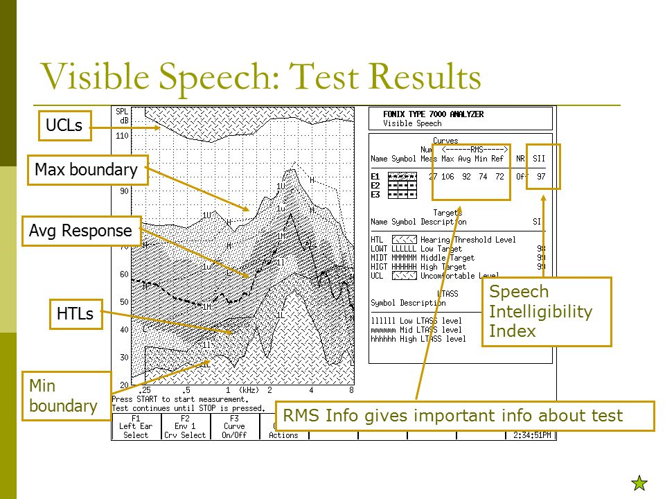 Visible Speech: Test Results Max boundary Avg Response Min boundary HTLs UCLs Speech Intelligibility Index RMS Info gives important info about test