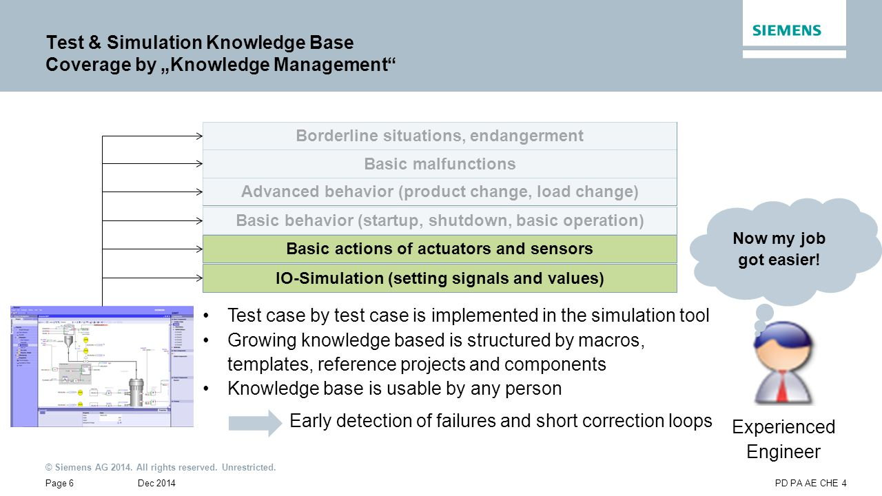 © Siemens AG 2014. All rights reserved. Unrestricted. Dec 2014Page 6PD PA AE CHE 4 Basic behavior (startup, shutdown, basic operation) Test & Simulati